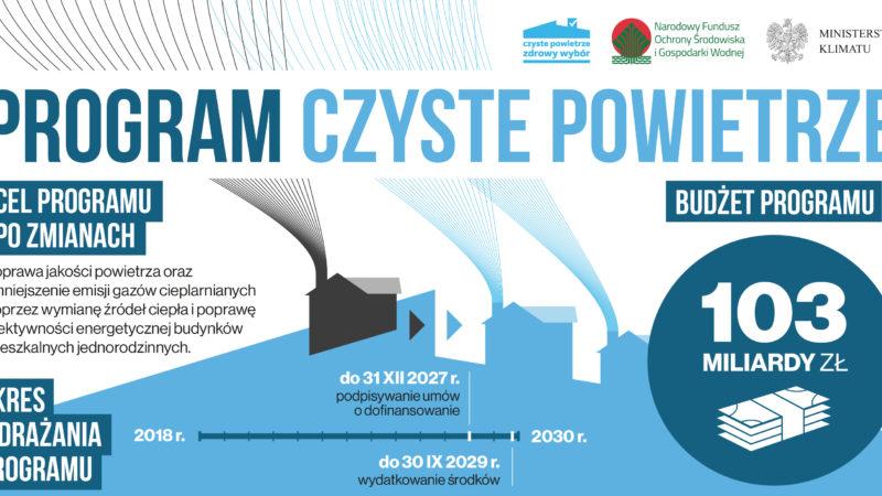 Zmiany w programie Czyste Powietrze od 15 maja