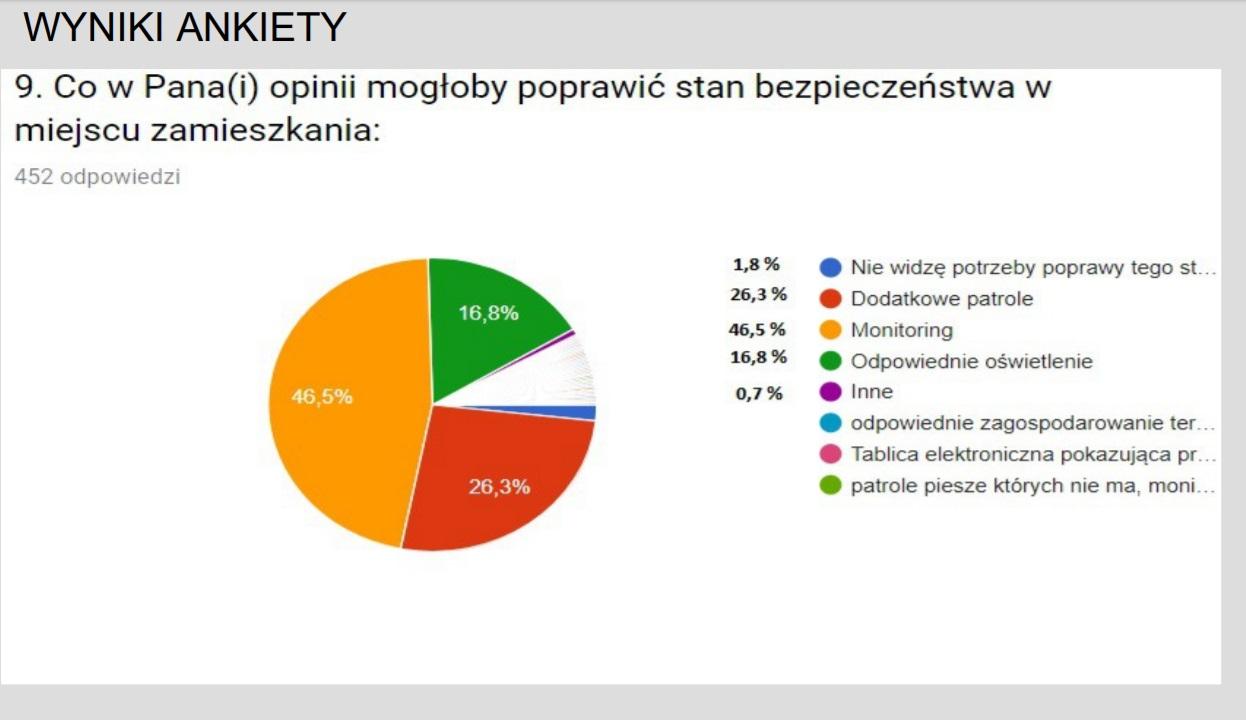 Monitoring w gminie Czerwionka-Leszczyny