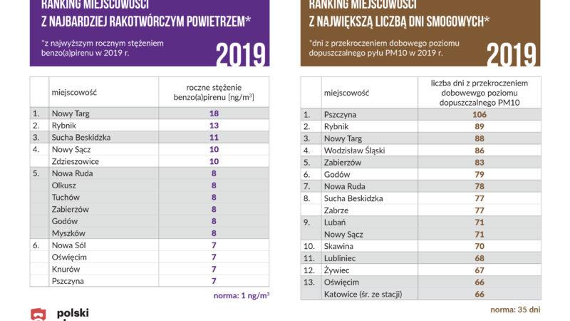 Rybnik i inne miasta na szczycie niechlubnego rankingu