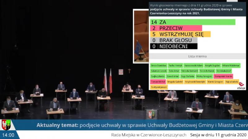 Sesja RM: Uchwalono budżet gminy Czerwionka-Leszczyny i odebrano prawo do dyskusji