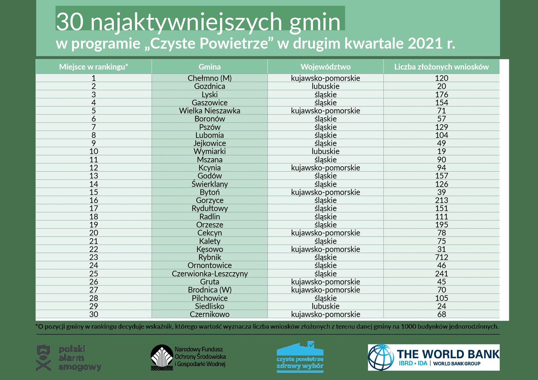 """Nowy ranking w programie """"Czyste Powietrze"""" zdominowały śląskie gminy"""
